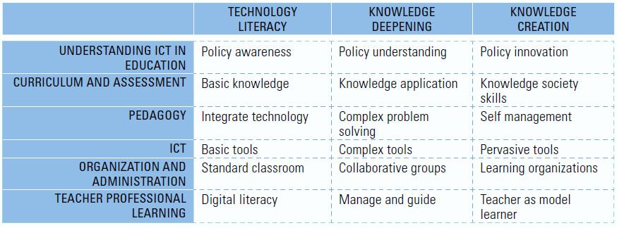 UNESCO CFT Framework