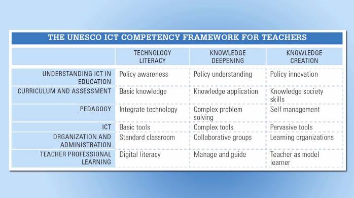 ict in education teachers u0026 39  professional development toolkit